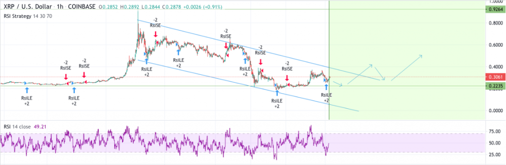 Ripple price prediction: XRP to $0.50, analyst 2