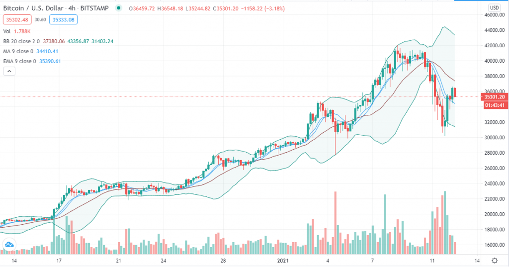 Bitcoin trend analysis – With daily trend intact BTC enters consolidation as bulls target $40K 2