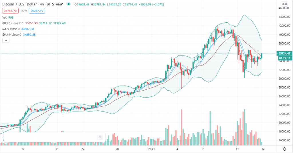 Bitcoin trend analysis – Traders on toes as BTC barely clings to $35k 3
