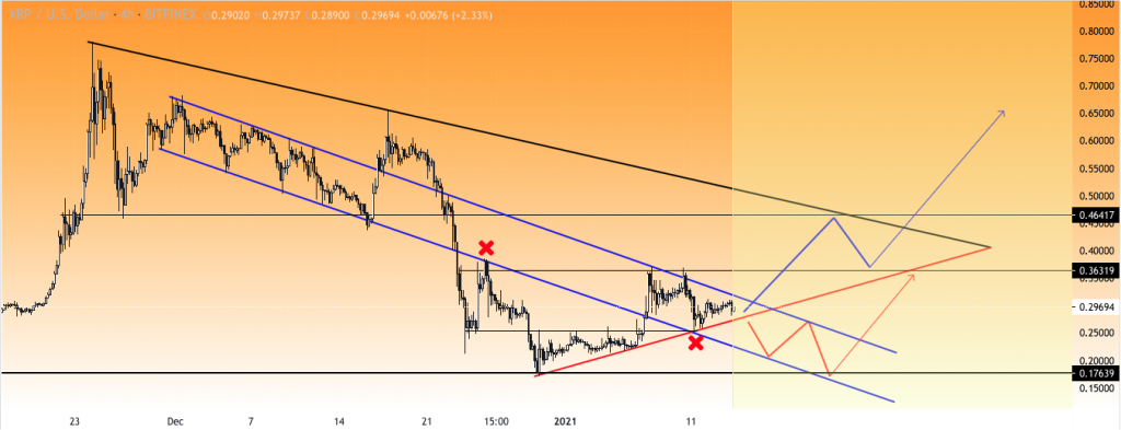 Ripple price prediction: XRP to $0.36, analyst 2
