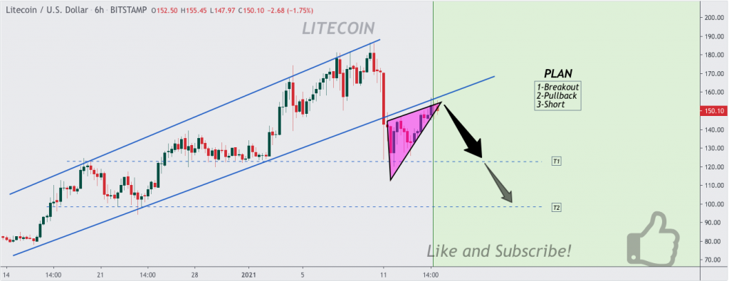 Litecoin price prediction: LTC towards $120, analyst 8