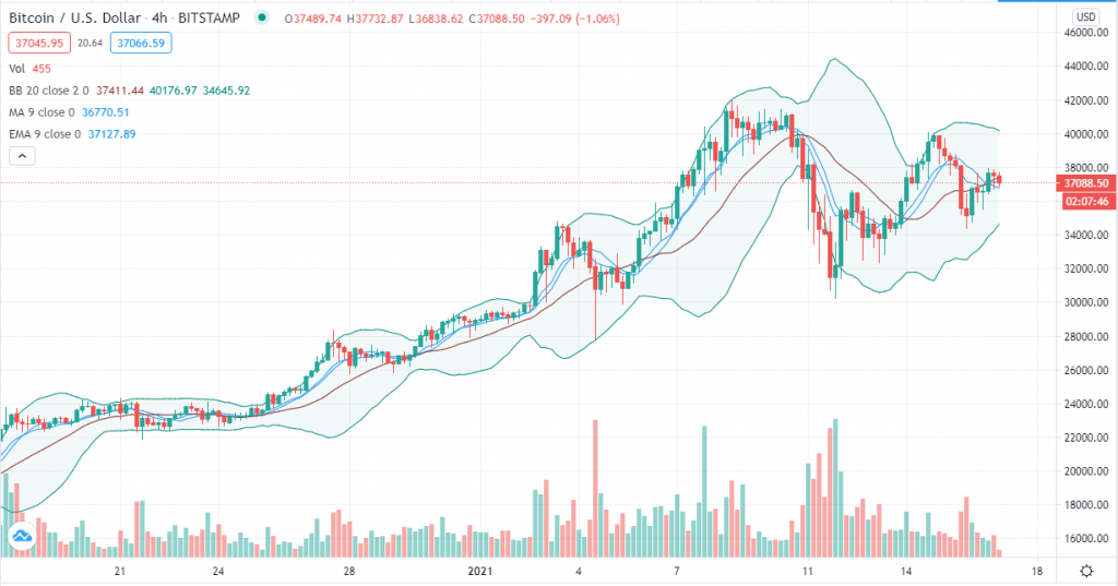Bitcoin trend analysis – BTC/USD bottoms out as bulls pursue $42k again 2