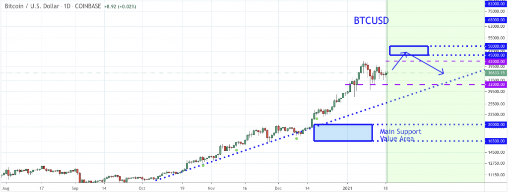 Bitcoin price prediction: BTC towards $42000, analyst 2