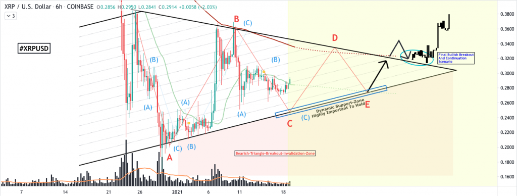 Ripple price prediction: XRP to $0.38, analyst 4
