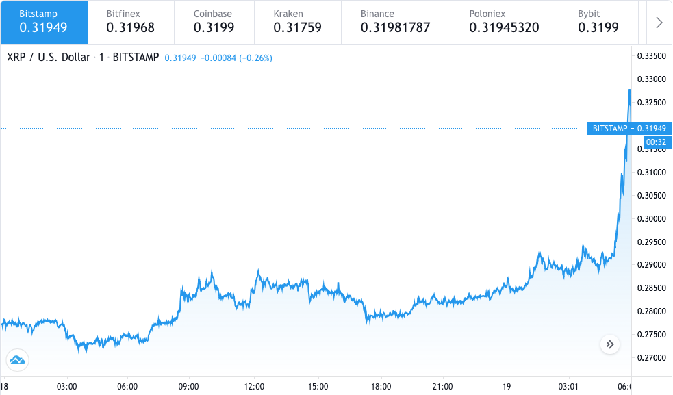 Ripple price prediction: XRP to $0.38, analyst 3
