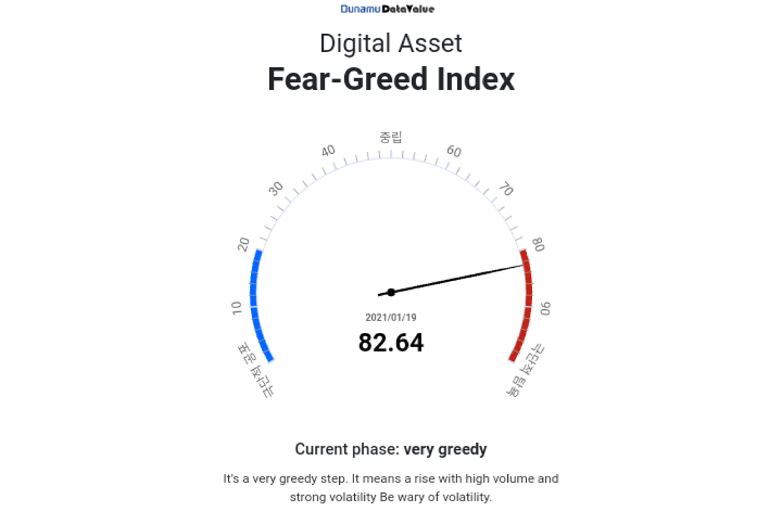 Dunamu launches first digital asset fear and greed index in Korea 1