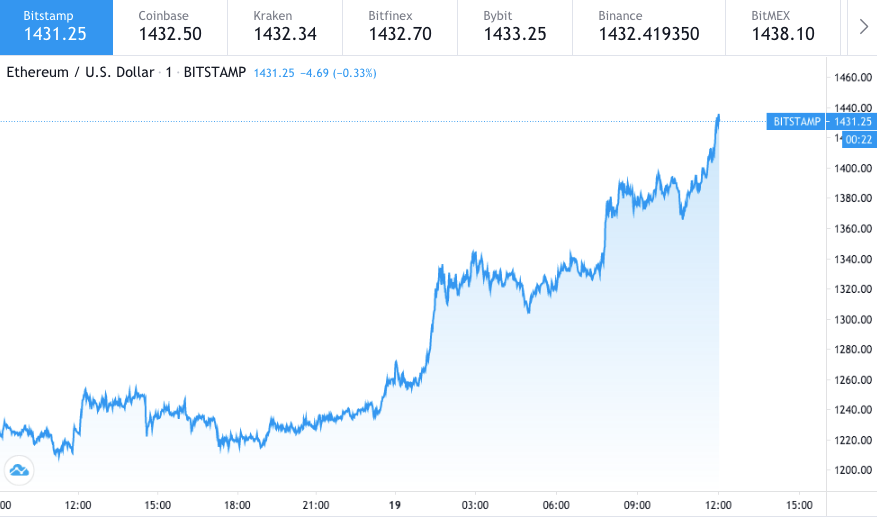 Ethereum all-time high is finally here: ETH hits $1400 3