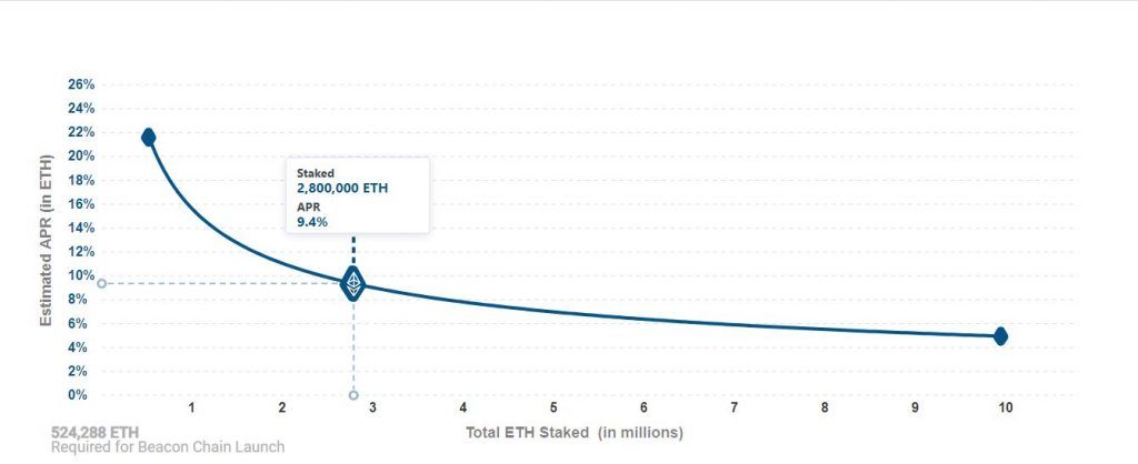 Ethereum 2.0: There are 66.5k validators and 2.7 million ETH staked for Serenity 1
