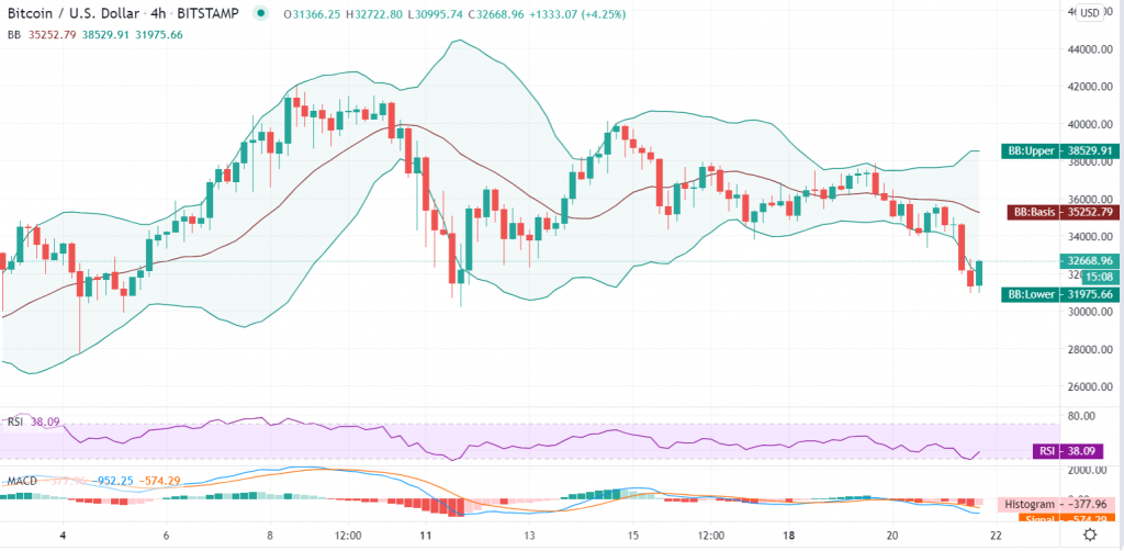 Bitcoin trend analysis: BTC/USD drifts lower as Fort $30k prevents sharp fall 4