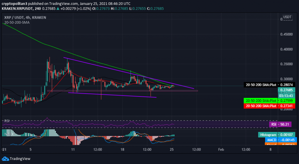 Ripple Price Prediction: XRP/USD struggling to hit $0.30 5