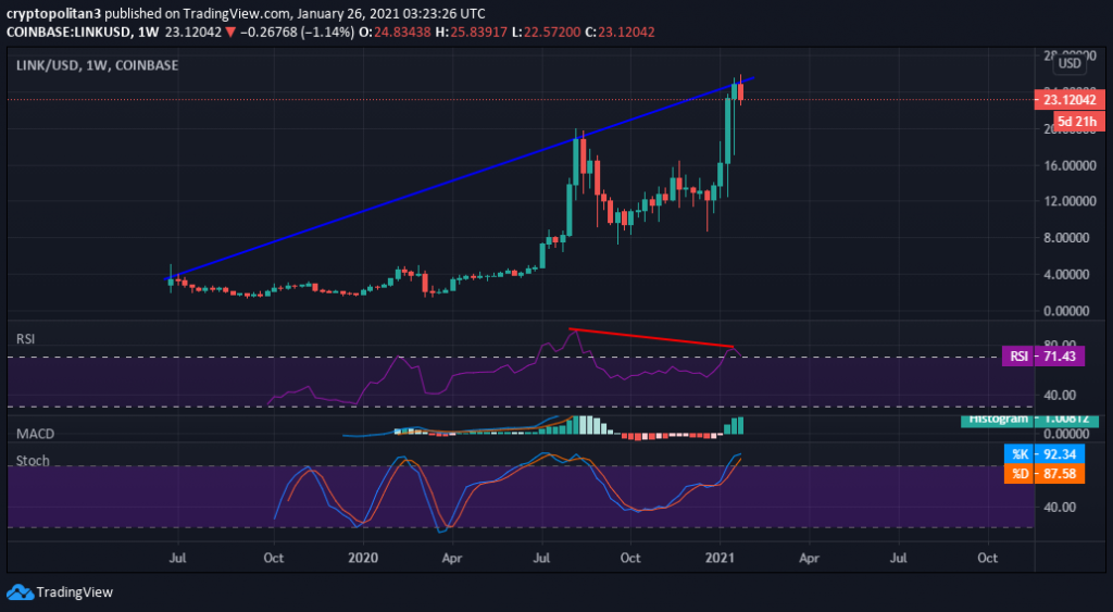 Chainlink Price Prediction: LINK rallies past $25 to set new ATH 2