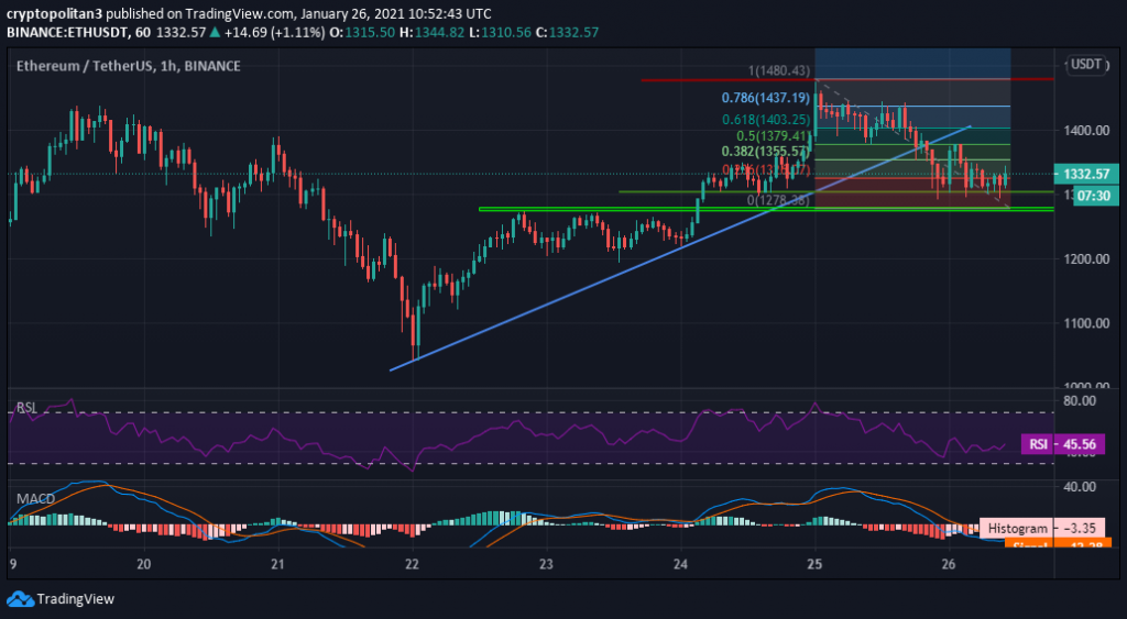 Ethereum Price Prediction: ETH trims gains after setting new ATH at $1,480 1