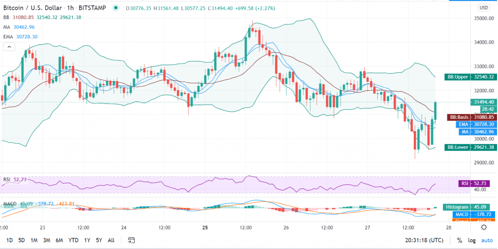 Bitcoin price prediction: BTC/USD dips threaten to take price below $30k 8