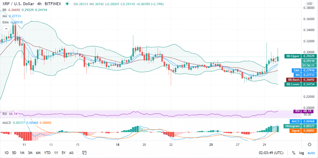 Ripple price prediction: XRP/USD faces $0.3 resistance before bull run starts 8