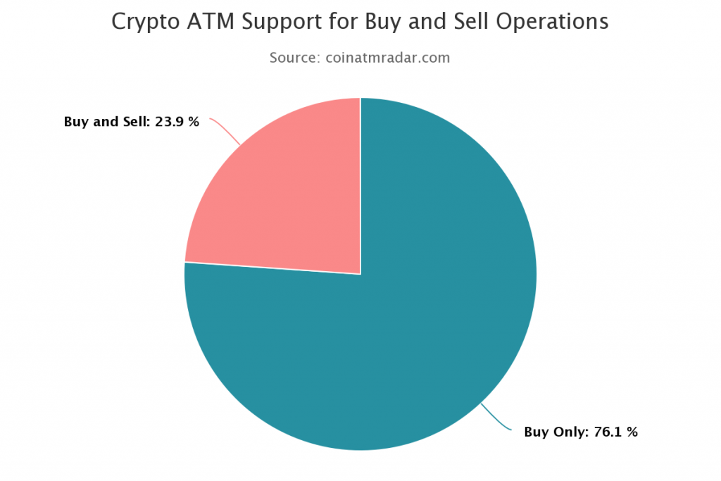 Almost 15,000 Bitcoin ATMs exist globally 1