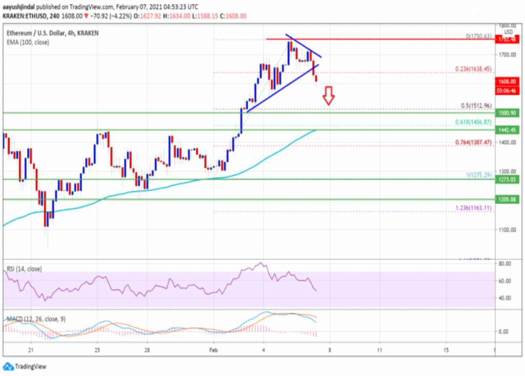 Ethereum price may decrease to $1500 but remains attractive 1