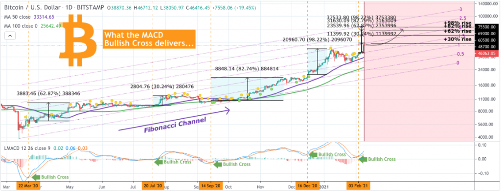 Bitcoin price prediction: BTC to $49,000 analyst 2