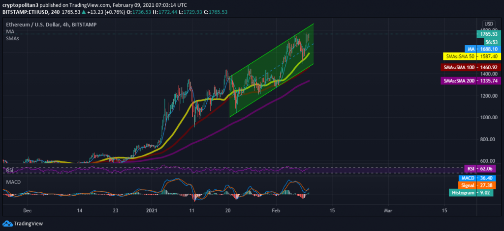 Ethereum Price Prediction: ETH bulls committed to set new ATH beyond $2000 7