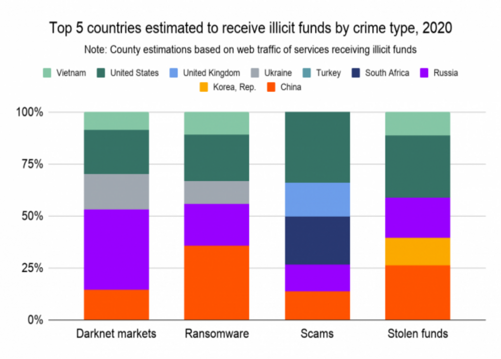 Cryptocurrency frauds: Russia and the U.S. tops list 1