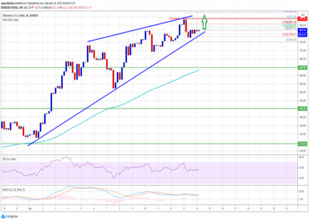 Ethereum price may hit $2000 shortly, strong bullish run expected 5