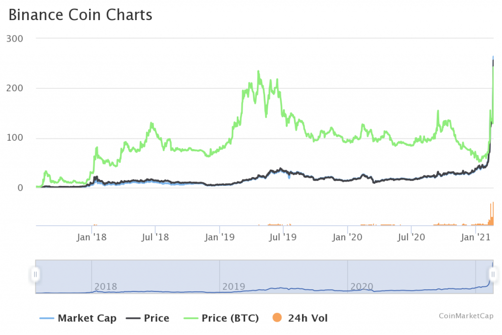 Binance Coin (BNB) becomes third-largest: Is BSC coming for Ethereum? 3