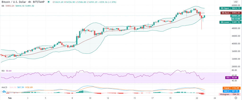Bitcoin price prediction: Bulls back in action after sharp correction to $47,000 2