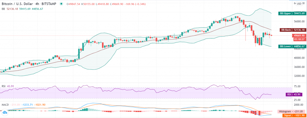 Bitcoin price prediction: Bulls rest before taking on $60,000 resistance 2