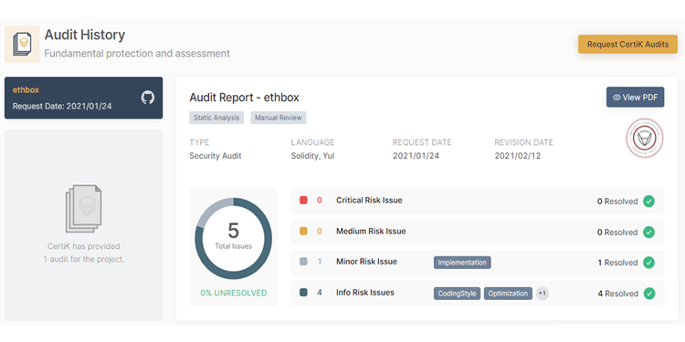 ethbox Smart Contract Code is Fully Audited and As Secure As Possible 1