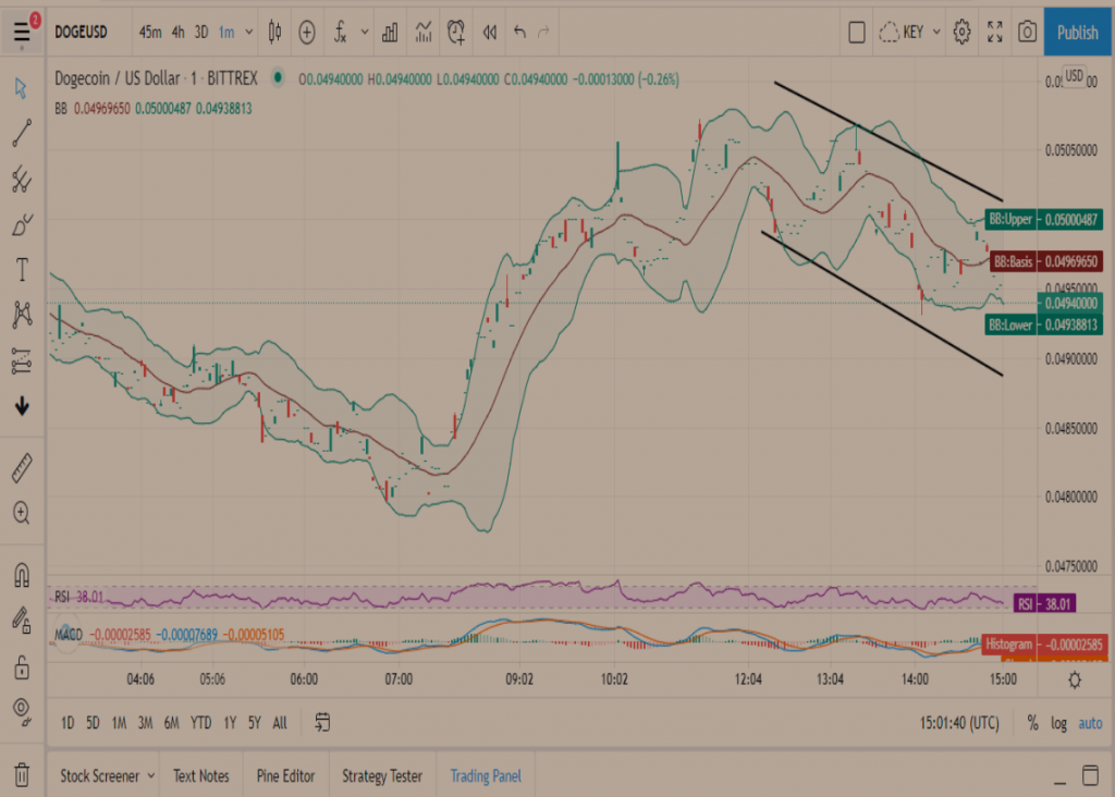 DOGE Price Prediction: Dogecoin on the brink of a 50% price depreciation 2