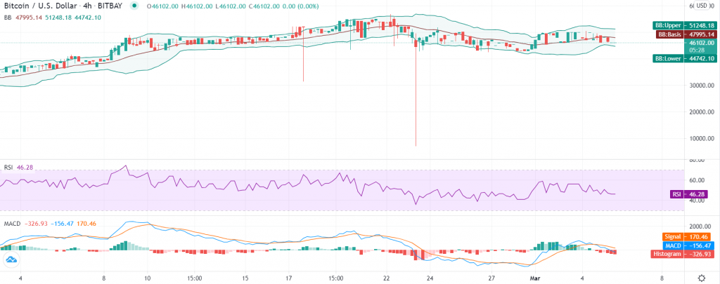 Bitcoin price analysis: Tight price range halts uptrend as $46K support holds 2