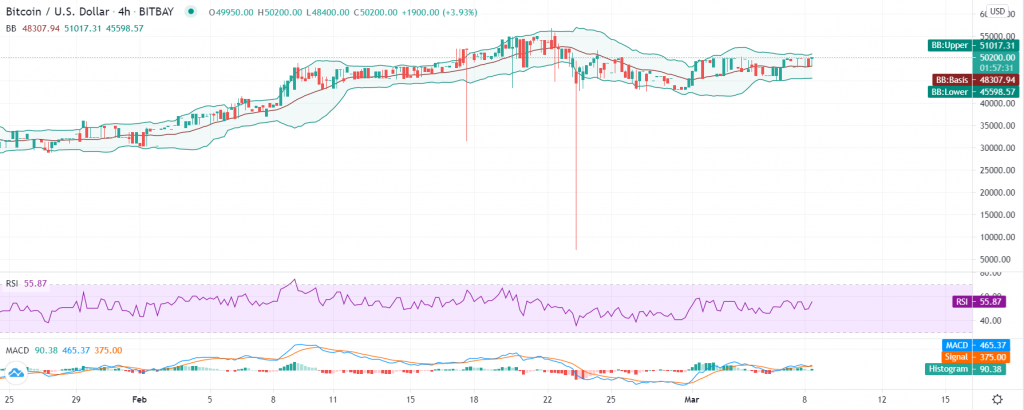 Bitcoin price analysis: Breakout to fresh highs imminent as BTC/USD crosses $51K 2