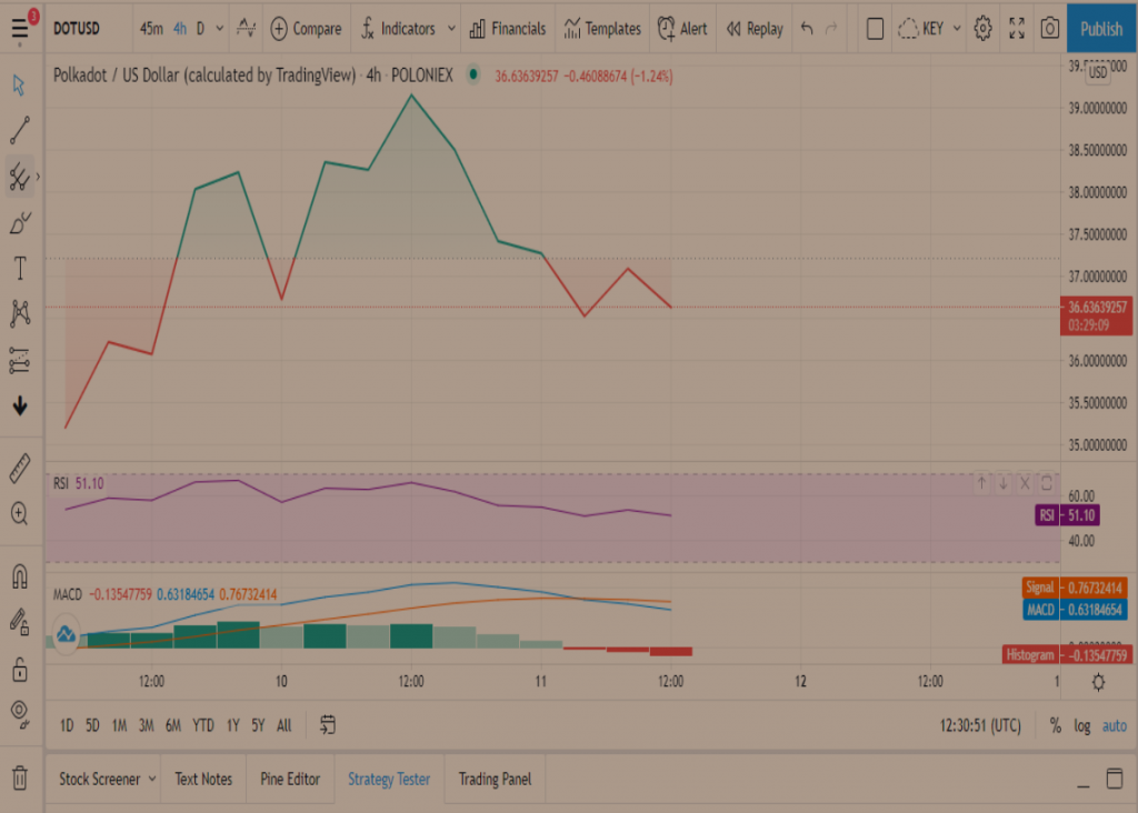 DOT Price Prediction: Polkadot plunges from the $40 region amidst several sell signals 1
