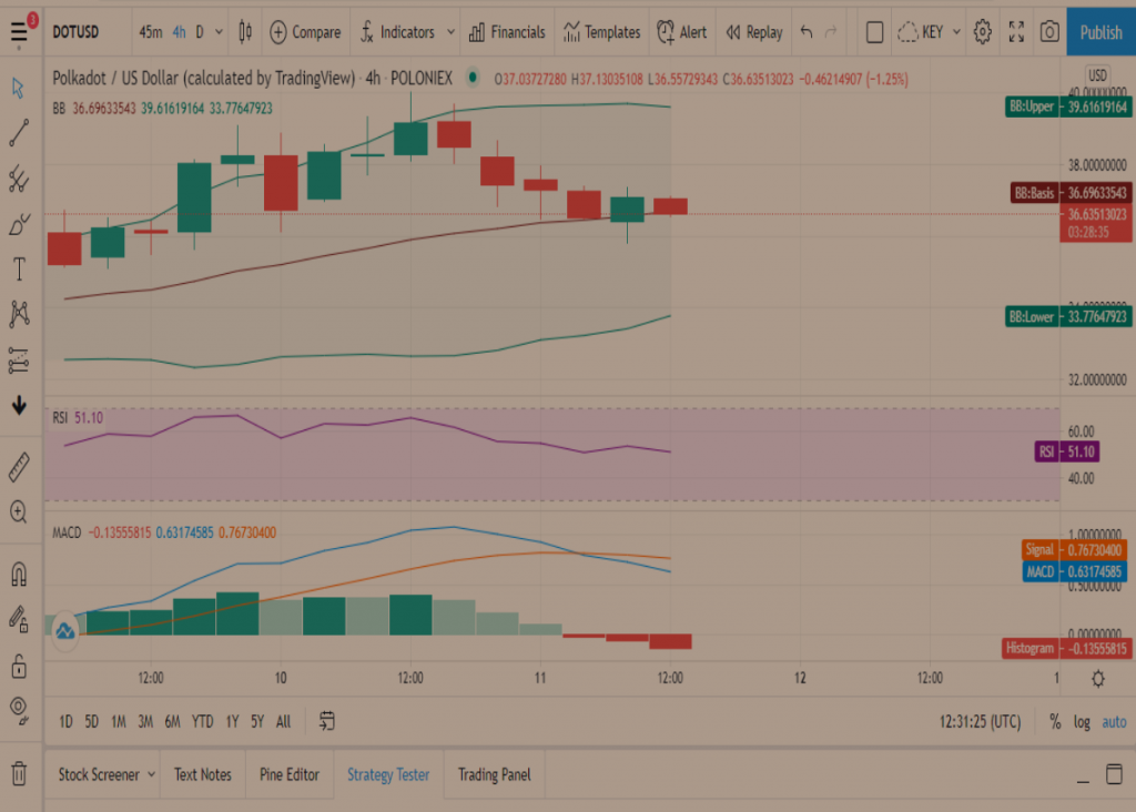 DOT Price Prediction: Polkadot plunges from the $40 region amidst several sell signals 2
