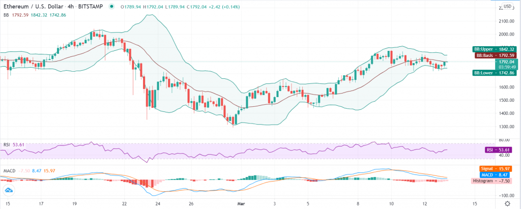 Ethereum price prediction: ETH/USD breakout imminent as bulls target $1,975 2