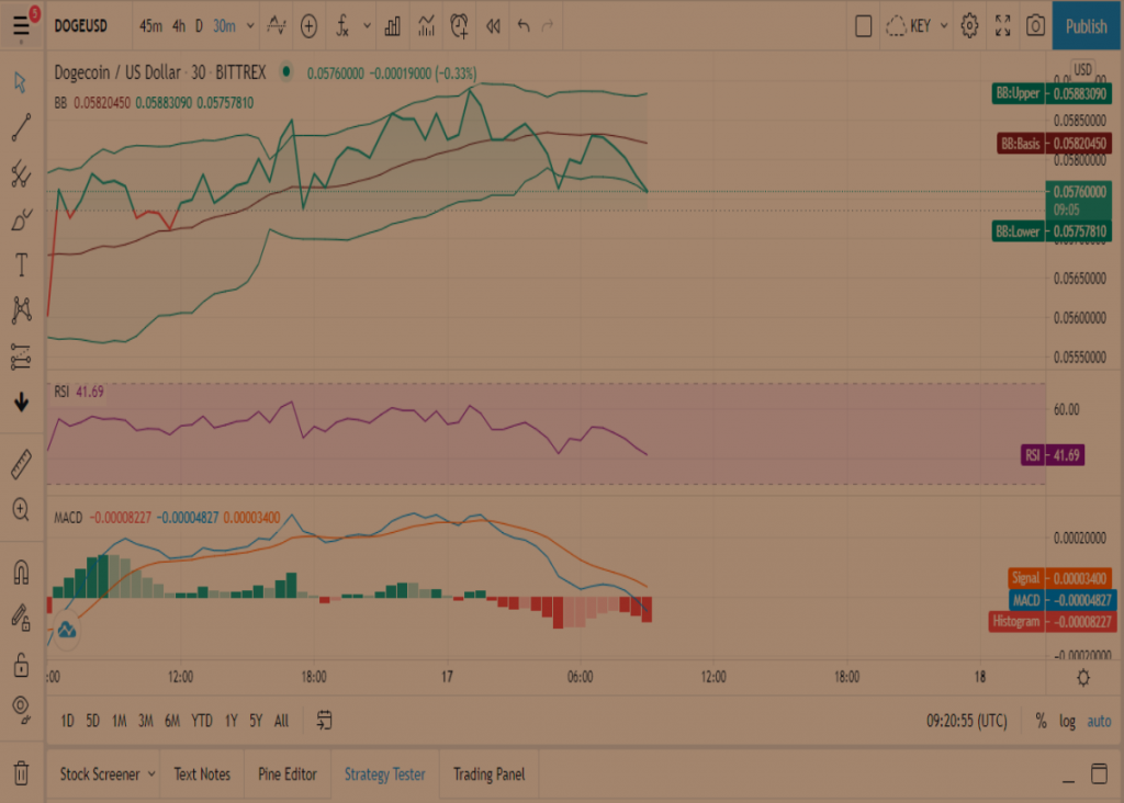 DOGE Price Prediction: Dogecoin ready to surge higher by 40% 1