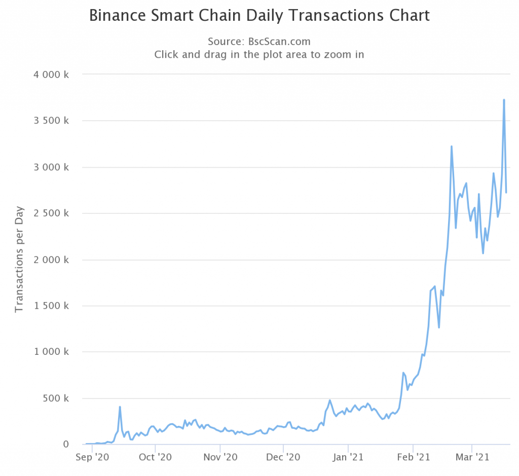 DeFi project, bZx expands to Binance Smart Chain (BSC) 1