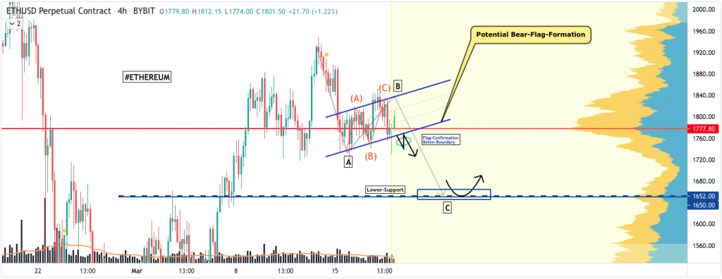 Ethereum price prediction chart 2 - 19 March 2021