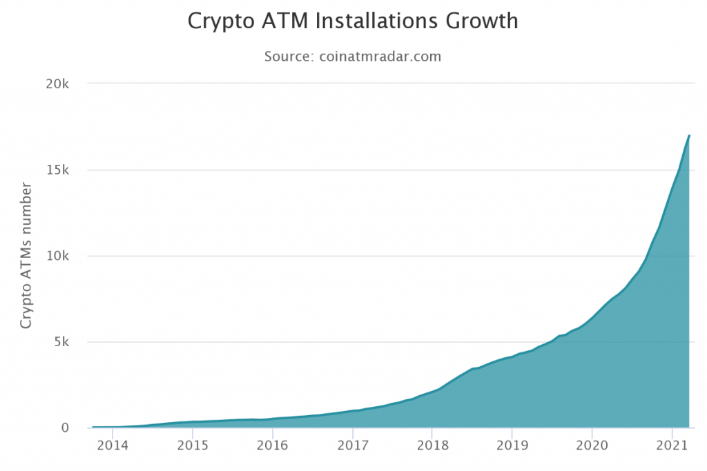 Global Bitcoin ATMs hit close to 17,000 1