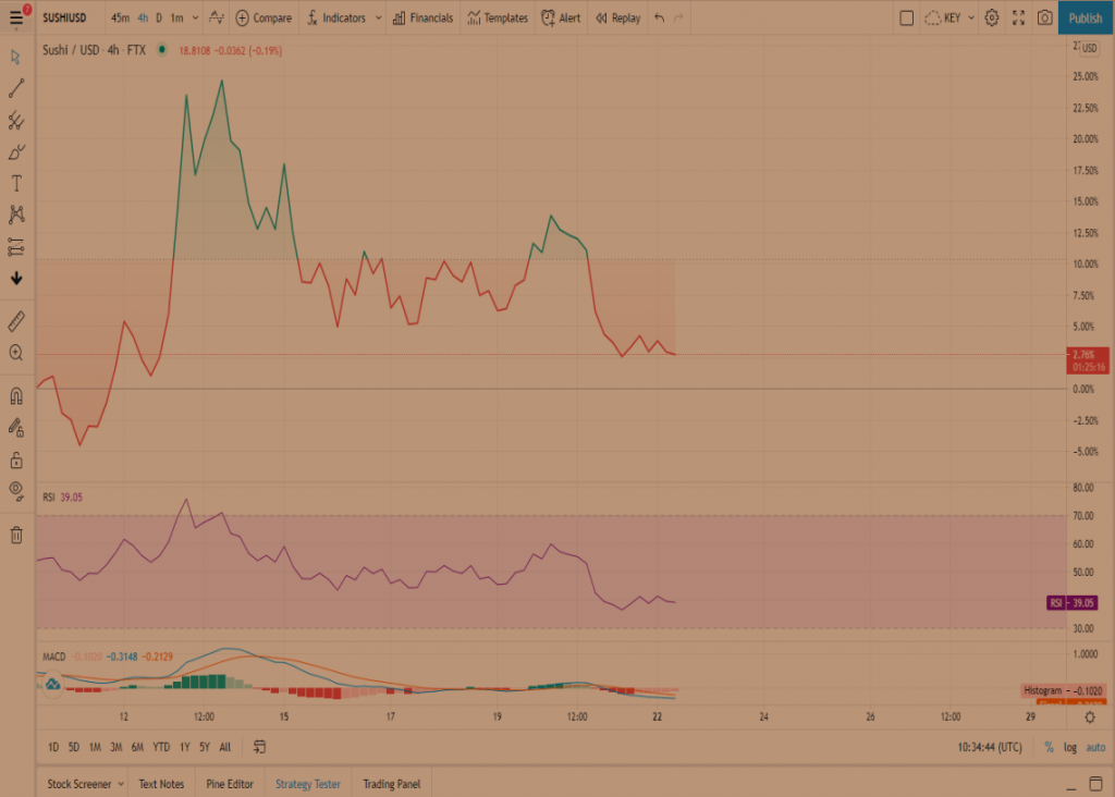 Sushi Price Prediction: SushiSwap on downward trend; shows signs of massive 30% breakout 2