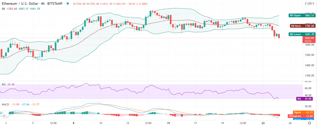 Ethereum price prediction: Bears hold ETH/USD to ransom as $1,660 support breaks 2