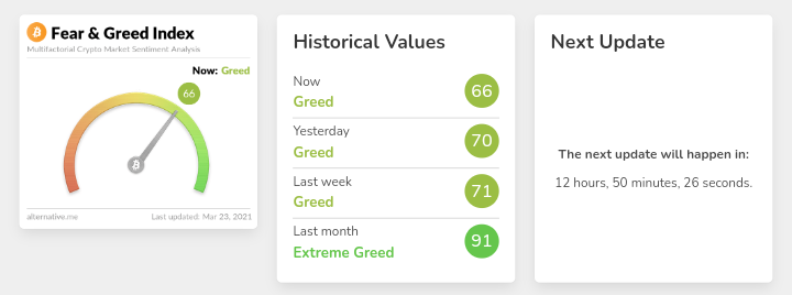 Fear and greed index: The Bitcoin market is becoming less greedy 1