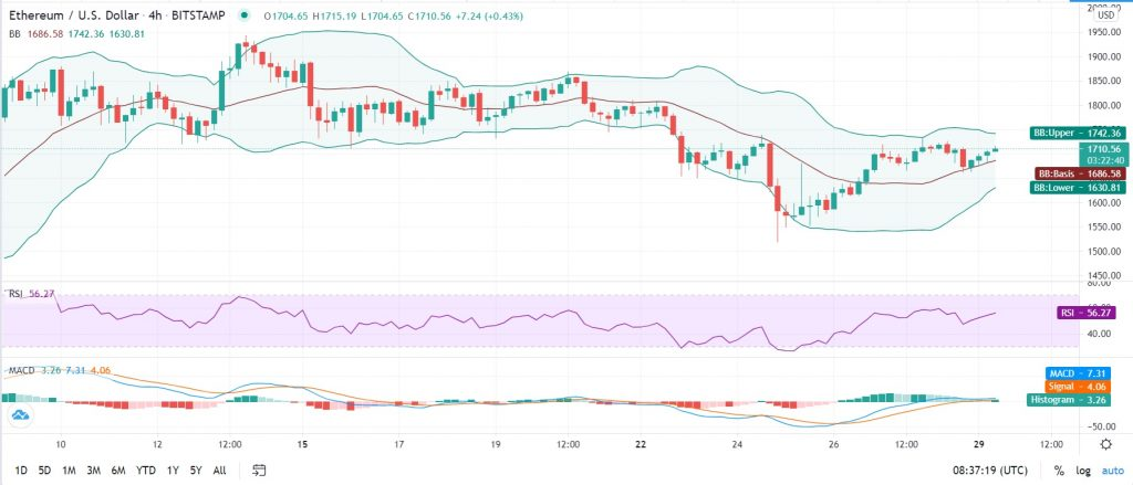 Ethereum price prediction: ETH hysteria builds up as bulls target $2,000 again 2