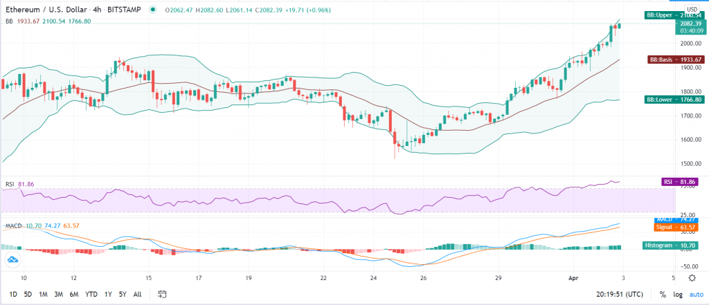 Ethereum price prediction: ETH/USD bulls target $2,500 as bears run for cover 2