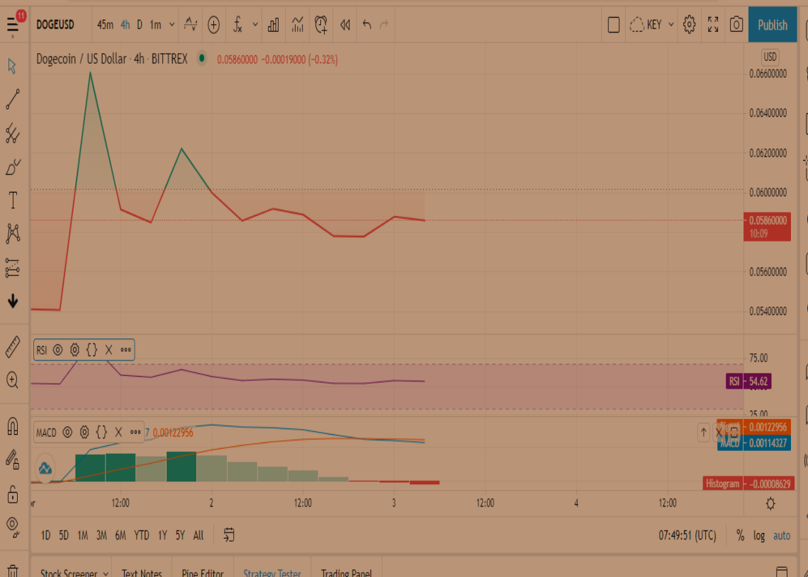 DOGE Price Prediction: Dogecoin experiencing an upsurge ...