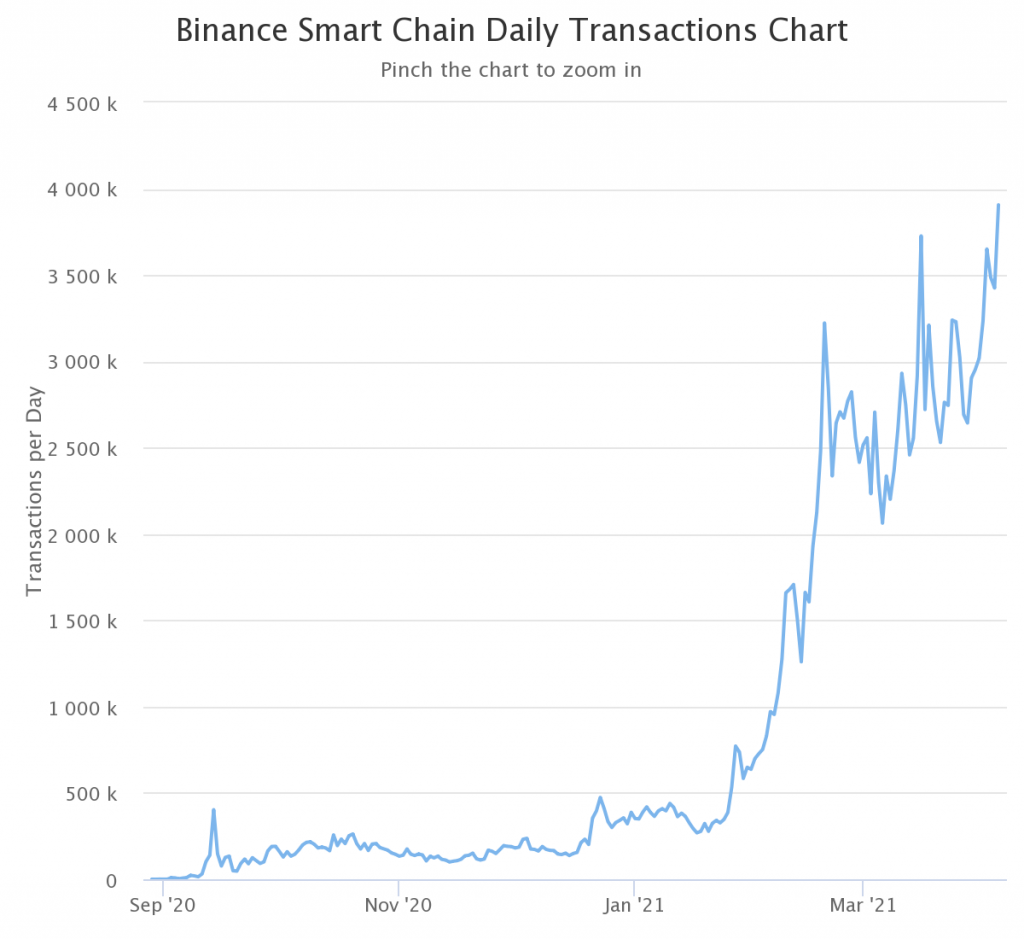 Binance Coin and BSC transaction records new ATH 1