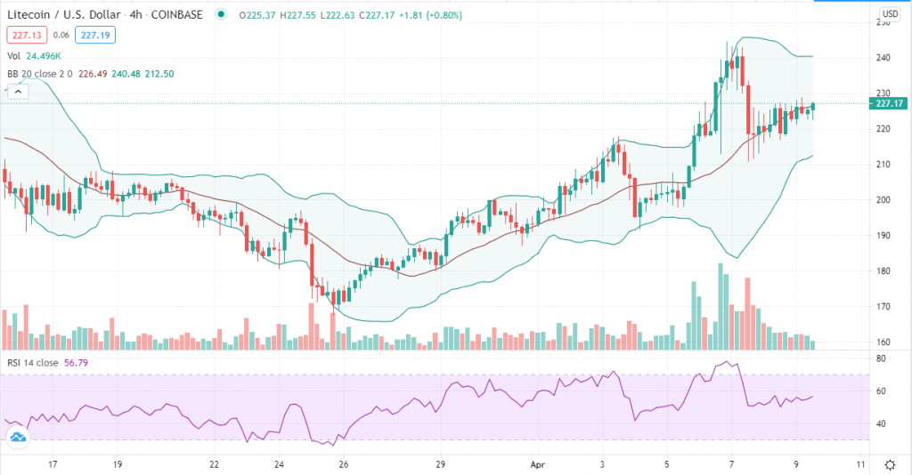 Litecoin price prediction: LTC grinds to $300 as bulls hold onto $230 zone 2