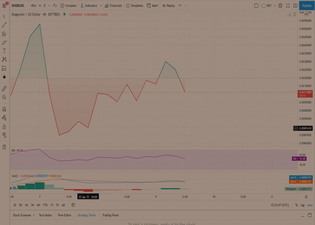 DOGE Price Prediction: Dogecoin showing signs of surging 10% upon crossing crucial price area 2