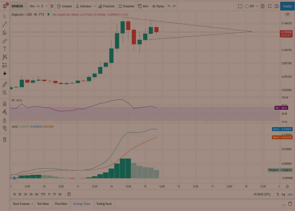 DOGE Price Prediction: Dogecoin to the moon, to hit its $0.2 target after safeguarding support 2