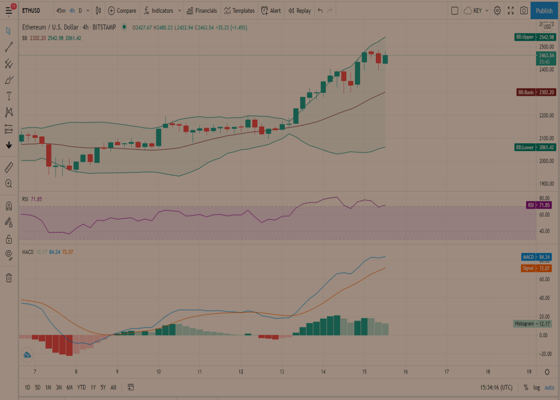 ETH Price Prediction: Ethereum surges to new milestones, drawing closer towards the $2,500 mark 2