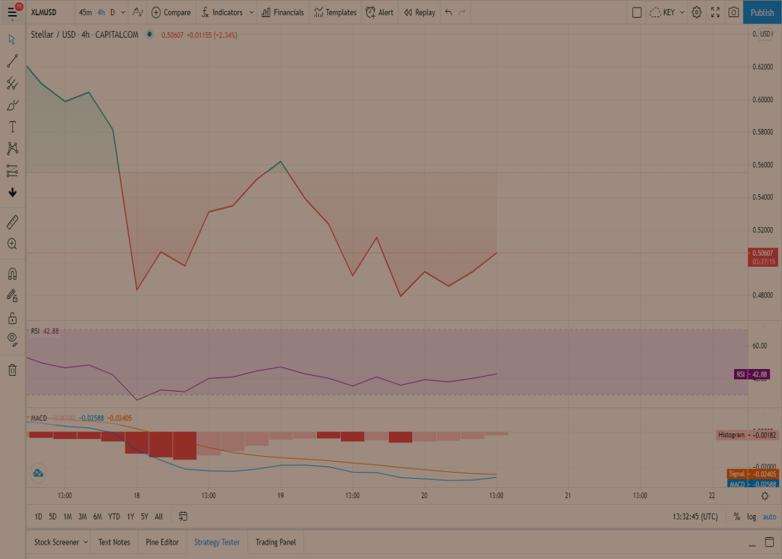 Stellar Price Prediction: XLM moving towards a crucial level that could push it above the $1 mark 1